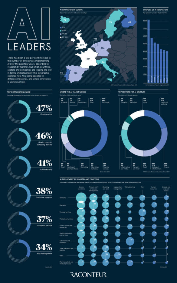 The European Artificial Intelligence Leaders
